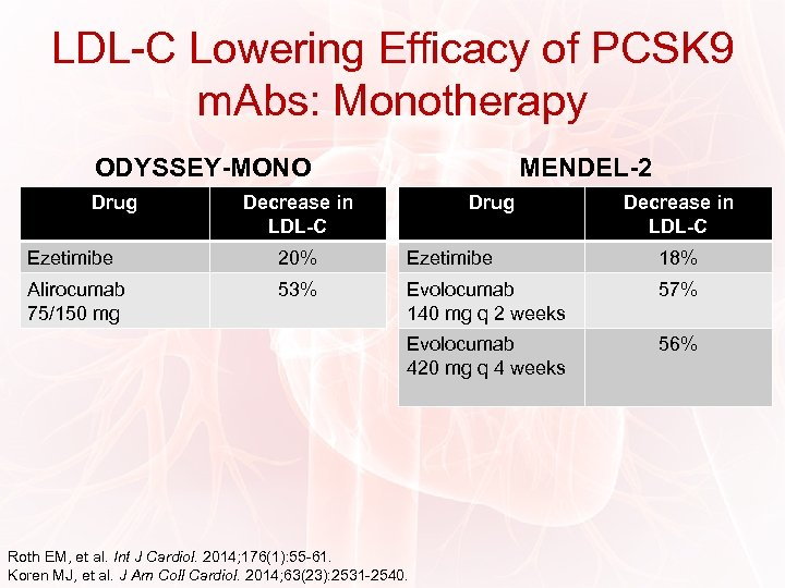 LDL-C Lowering Efficacy of PCSK 9 m. Abs: Monotherapy ODYSSEY-MONO Drug MENDEL-2 Decrease in
