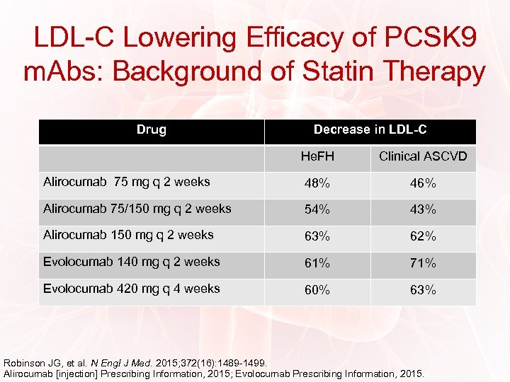 LDL-C Lowering Efficacy of PCSK 9 m. Abs: Background of Statin Therapy Drug Decrease