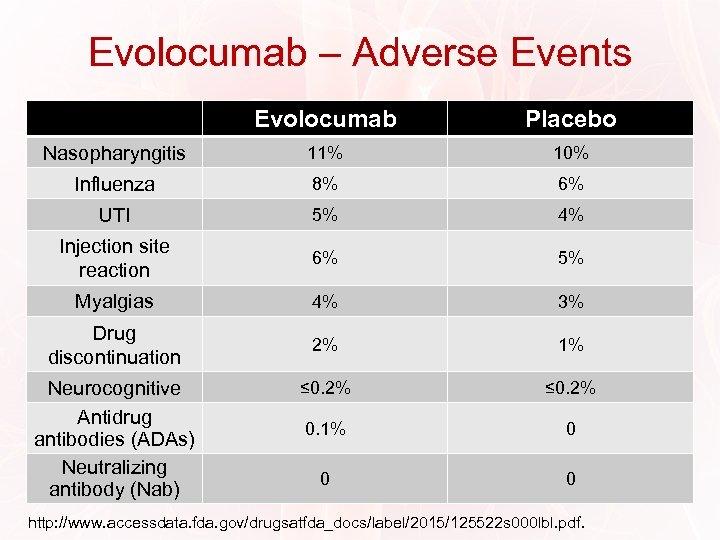 Evolocumab – Adverse Events Evolocumab Placebo Nasopharyngitis 11% 10% Influenza 8% 6% UTI 5%