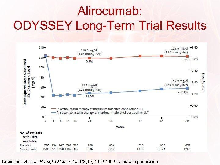 Alirocumab: ODYSSEY Long-Term Trial Results Robinson JG, et al. N Engl J Med. 2015;