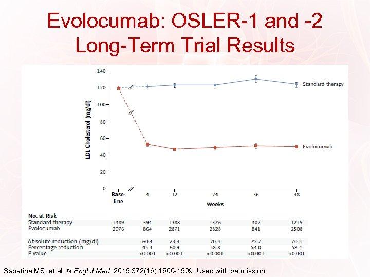 Evolocumab: OSLER-1 and -2 Long-Term Trial Results Sabatine MS, et al. N Engl J