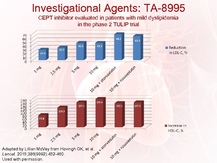Investigational Agents: TA-8995 CEPT inhibitor evaluated in patients with mild dyslipidemia in the phase