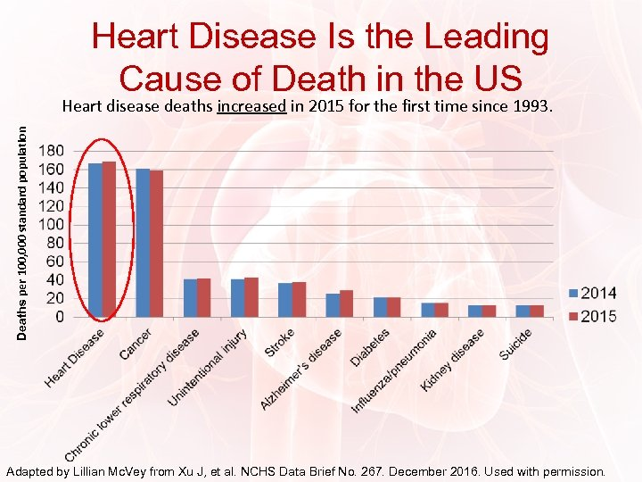 Heart Disease Is the Leading Cause of Death in the US Deaths per 100,
