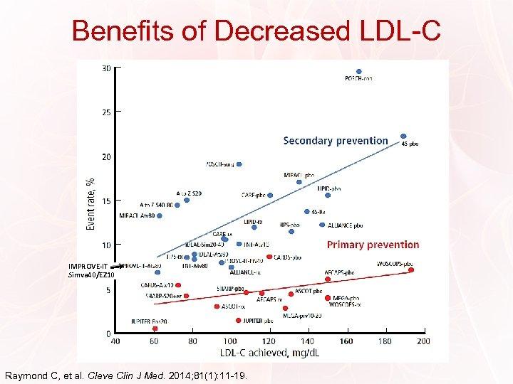 Benefits of Decreased LDL-C LDL: Lower is Better IMPROVE-IT Simva 40/EZ 10 Raymond C,
