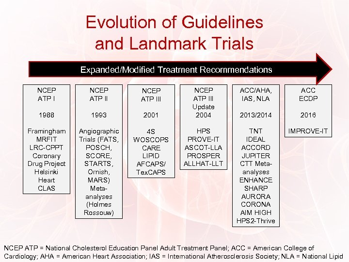 Evolution of Guidelines and Landmark Trials Expanded/Modified Treatment Recommendations NCEP ATP III 1988 1993
