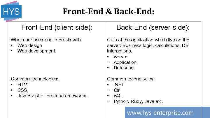 Front-End & Back-End: Front-End (client-side): Back-End (server-side): What user sees and interacts with. •