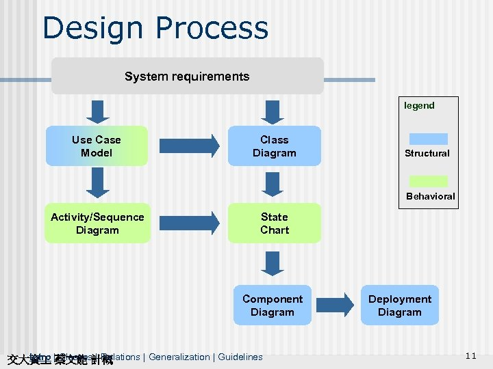 Design Process System requirements legend Use Case Model Class Diagram Structural Behavioral Activity/Sequence Diagram