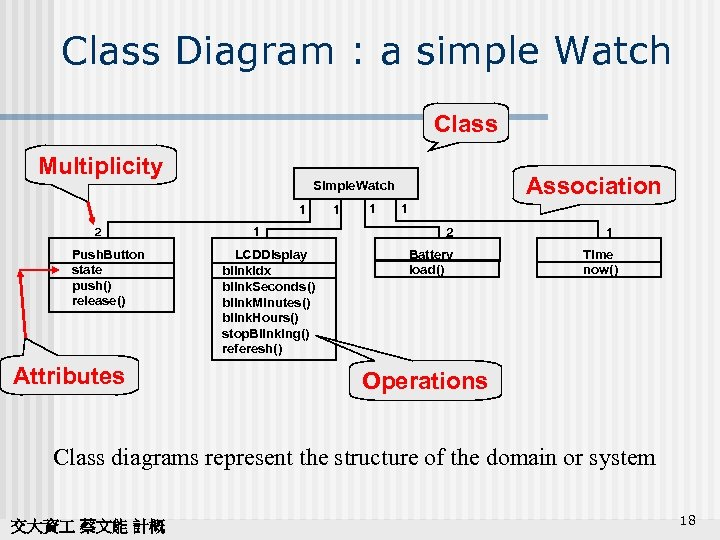 Class Diagram : a simple Watch Class Multiplicity 1 2 Push. Button state push()
