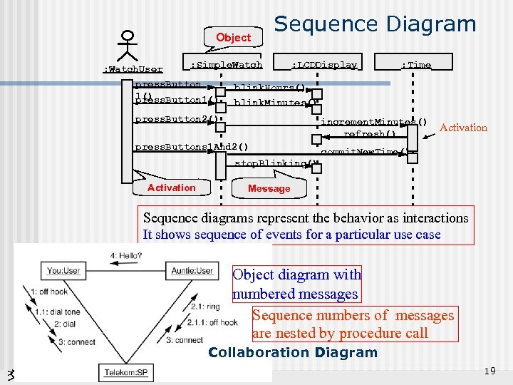 Object : Watch. User Sequence Diagram : Simple. Watch press. Button 1() : LCDDisplay