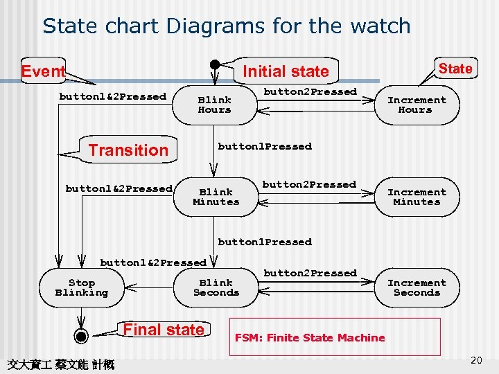 State chart Diagrams for the watch Event Initial state button 1&2 Pressed Increment Hours