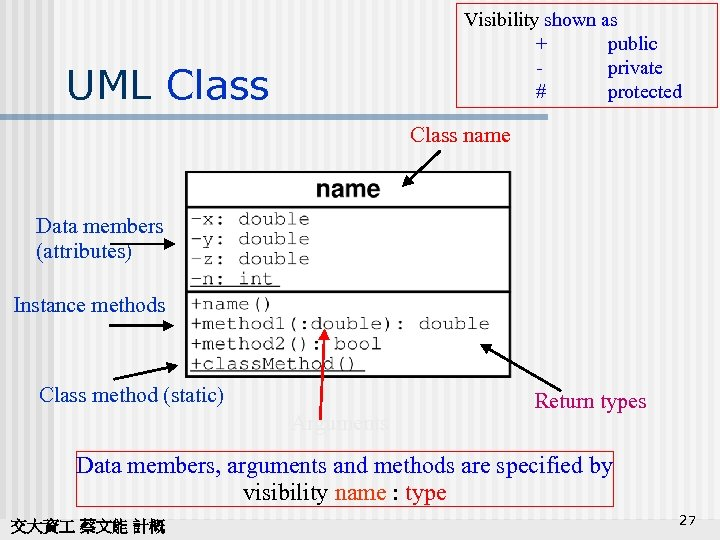 Visibility shown as + public private # protected UML Class name Data members (attributes)