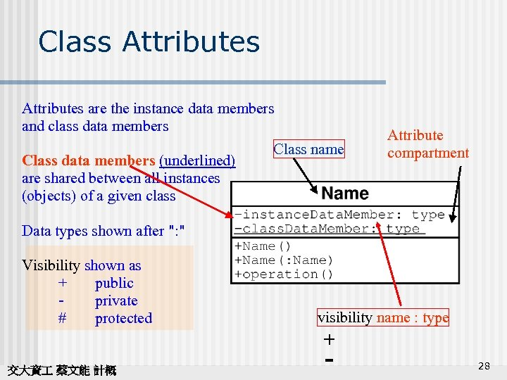Class Attributes are the instance data members and class data members Class name Class