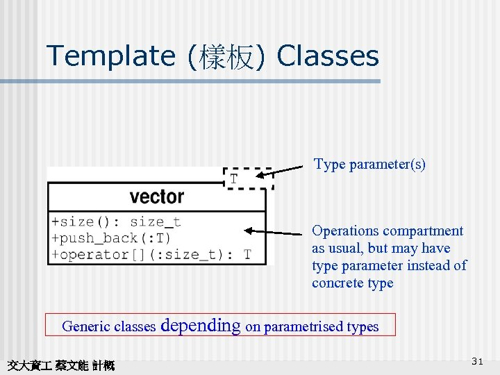 Template (樣板) Classes Type parameter(s) Operations compartment as usual, but may have type parameter
