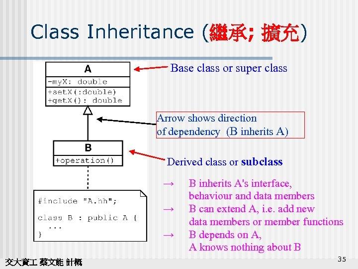 Class Inheritance (繼承; 擴充) Base class or super class Arrow shows direction of dependency