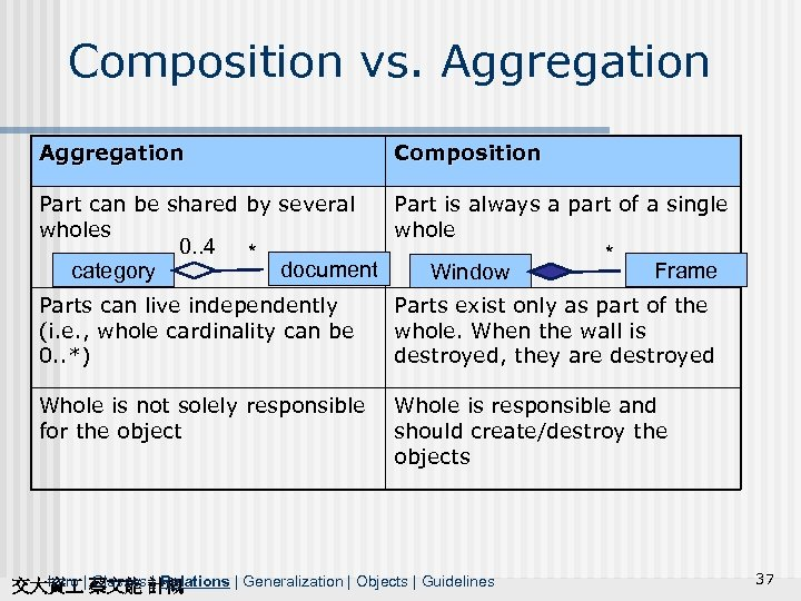 Composition vs. Aggregation Composition Part can be shared by several wholes Part is always