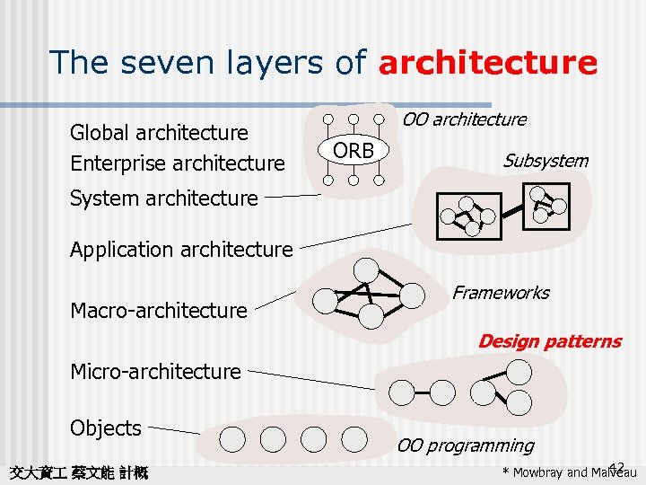 The seven layers of architecture Global architecture Enterprise architecture OO architecture ORB Subsystem System