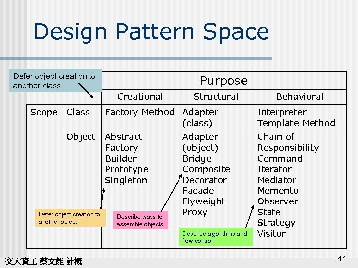 Design Pattern Space Defer object creation to another class Purpose Creational Scope Class Object