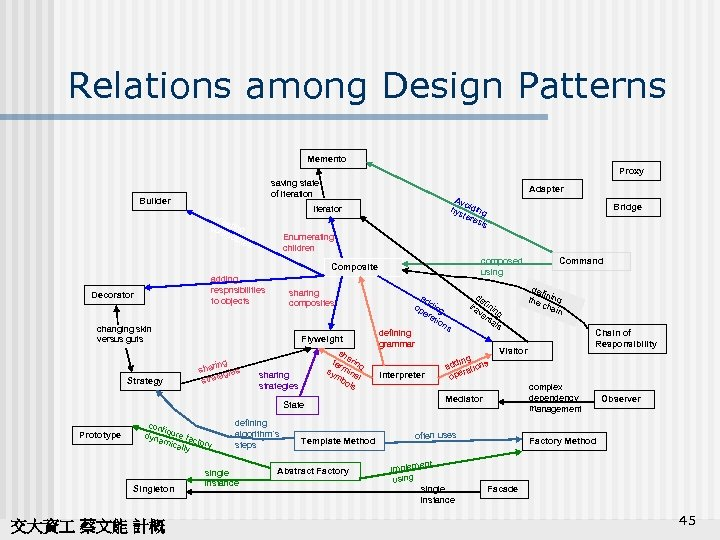 Relations among Design Patterns Memento Proxy saving state of iteration Builder Adapter Avo hys