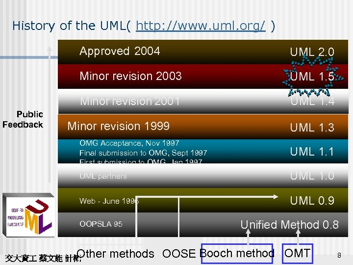History of the UML( http: //www. uml. org/ ) Approved 2004 Minor revision 2003