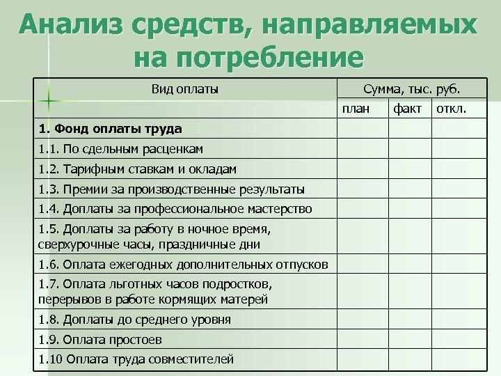 Анализ средств, направляемых на потребление Вид оплаты Сумма, тыс. руб. план 1. Фонд оплаты