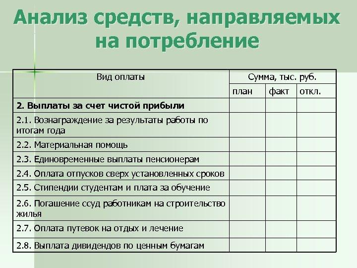 Анализ средств, направляемых на потребление Вид оплаты Сумма, тыс. руб. план 2. Выплаты за