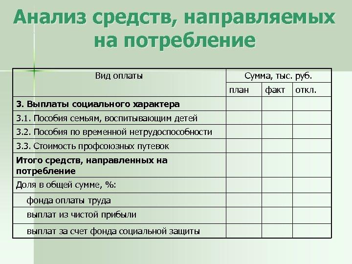 Анализ средств, направляемых на потребление Вид оплаты Сумма, тыс. руб. план 3. Выплаты социального