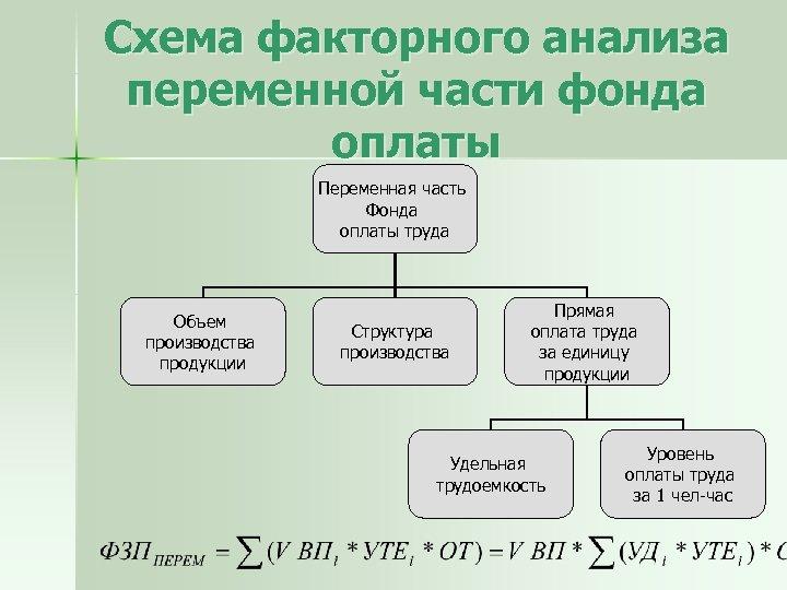 Схема факторного анализа переменной части фонда оплаты Переменная часть Фонда оплаты труда Объем производства