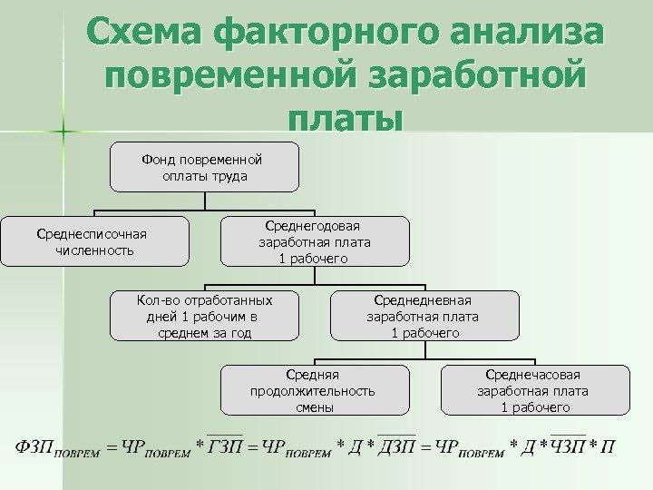 Схема факторного анализа повременной заработной платы Фонд повременной оплаты труда Среднесписочная численность Среднегодовая заработная