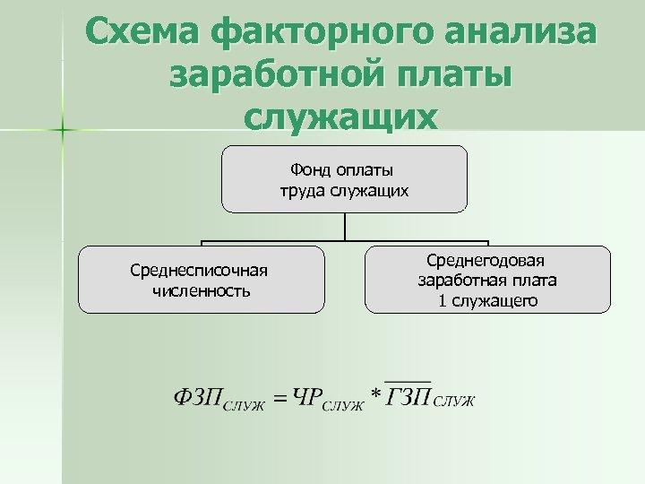 Схема факторного анализа заработной платы служащих Фонд оплаты труда служащих Среднесписочная численность Среднегодовая заработная