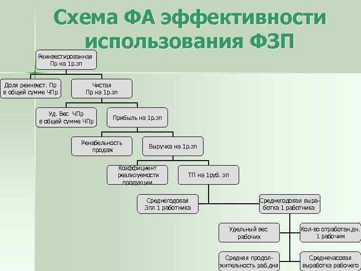 Схема ФА эффективности использования ФЗП Реинвестированная Пр на 1 р. зп Доля реинвест. Пр