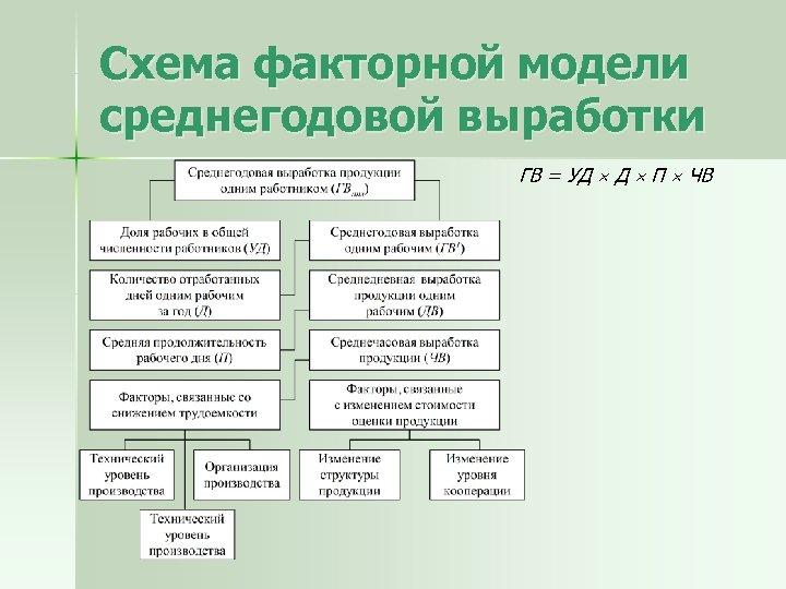 Схема факторной модели среднегодовой выработки ГВ = УД Д П ЧВ