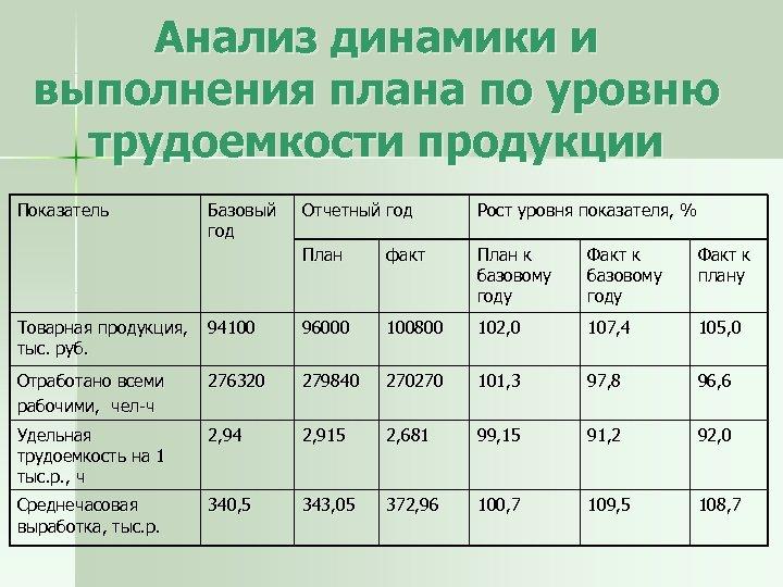 Анализ динамики и выполнения плана по уровню трудоемкости продукции Показатель Базовый год Отчетный год