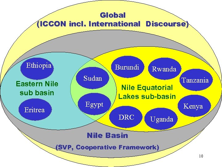 Global (ICCON incl. International Discourse) Ethiopia Burundi Eastern Nile sub basin Eritrea Rwanda Sudan