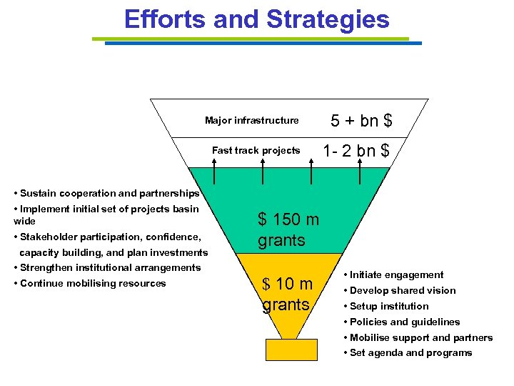 Efforts and Strategies Major infrastructure Fast track projects 5 + bn $ 1 -