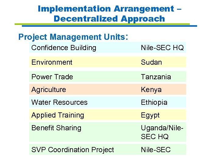 Implementation Arrangement – Decentralized Approach Project Management Units: Confidence Building Nile-SEC HQ Environment Sudan
