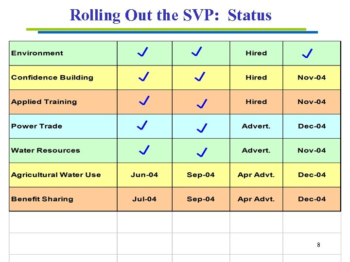 Rolling Out the SVP: Status 8