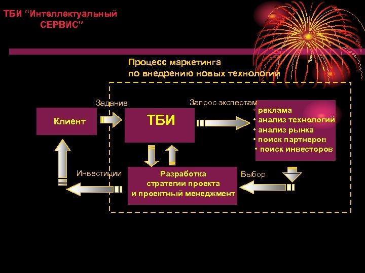 """ТБИ """"Интеллектуальный СЕРВИС"""" Процесс маркетинга по внедрению новых технологий Задание Клиент Инвестиции ТБИ Запрос"""
