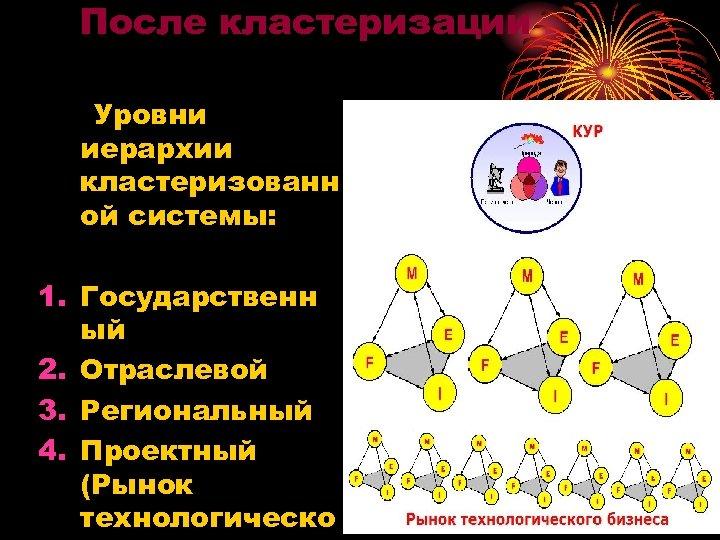 После кластеризации Уровни иерархии кластеризованн ой системы: 1. Государственн ый 2. Отраслевой 3. Региональный