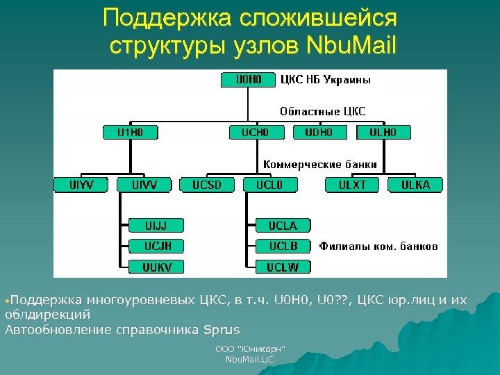 Поддержка сложившейся структуры узлов Nbu. Mail • Поддержка многоуровневых ЦКС, в т. ч. U