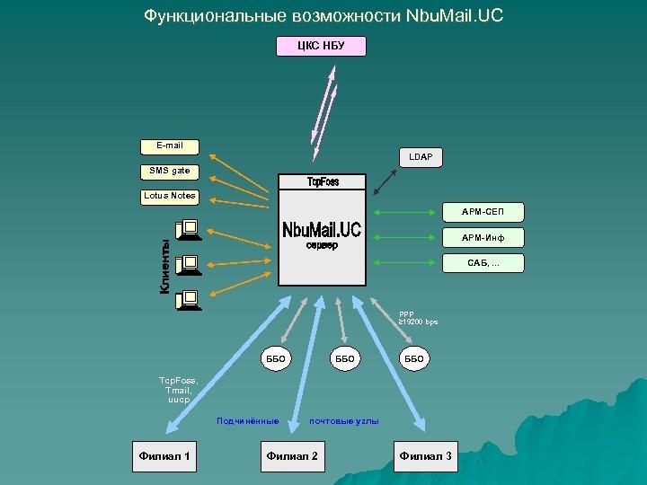 Функциональные возможности Nbu. Mail. UC ЦКС НБУ E-mail LDAP SMS gate Lotus Notes АРМ-СЕП