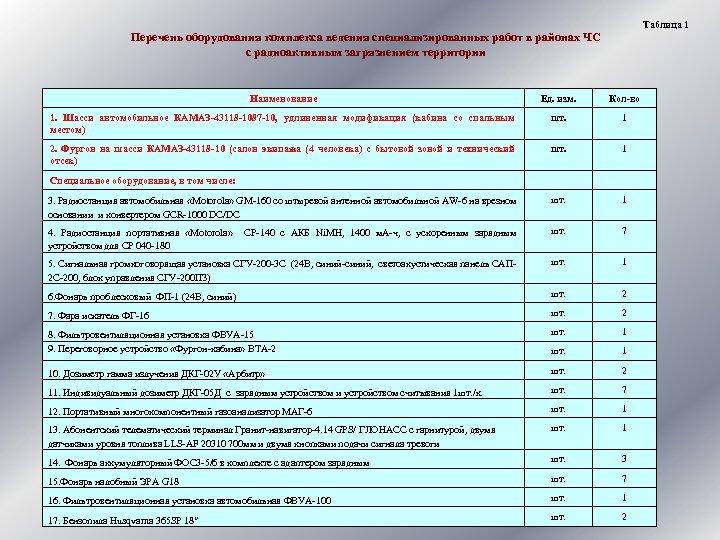 Таблица 1 Перечень оборудования комплекса ведения специализированных работ в районах ЧС с радиоактивным загрязнением