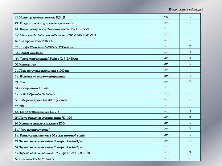 Продолжение таблицы 1 42. Ножницы диэлектрические НД-1 Д пар 1 43. Предпусковой подогреватель двигателя