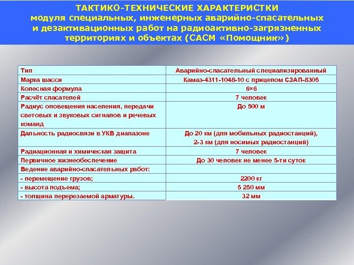 ТАКТИКО-ТЕХНИЧЕСКИЕ ХАРАКТЕРИСТКИ модуля специальных, инженерных аварийно-спасательных и дезактивационных работ на радиоактивно-загрязненных территориях и объектах