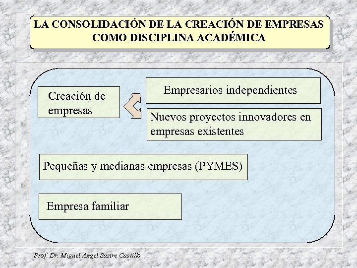 LA CONSOLIDACIÓN DE LA CREACIÓN DE EMPRESAS COMO DISCIPLINA ACADÉMICA Creación de empresas Empresarios