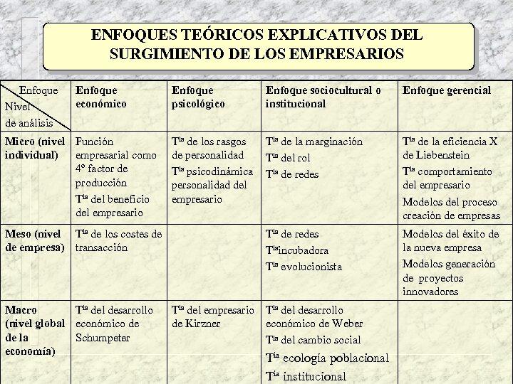 ENFOQUES TEÓRICOS EXPLICATIVOS DEL SURGIMIENTO DE LOS EMPRESARIOS Enfoque Nivel de análisis Enfoque económico