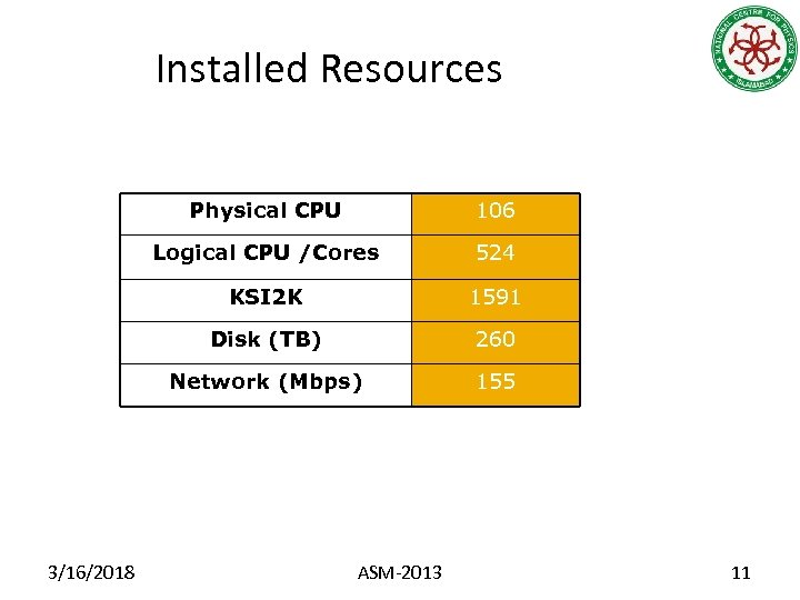 Installed Resources T 2_PK_NCP Site Physical CPU Logical CPU /Cores 524 KSI 2 K