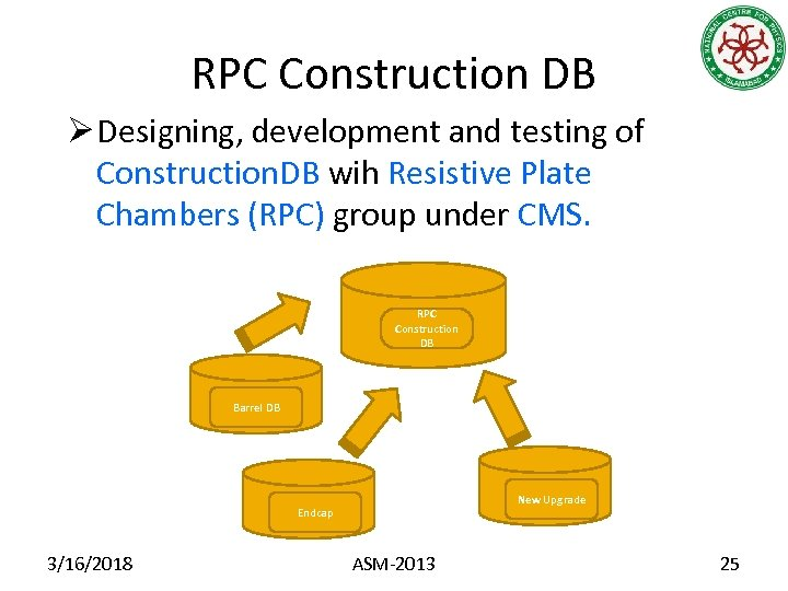 RPC Construction DB Ø Designing, development and testing of Construction. DB wih Resistive Plate