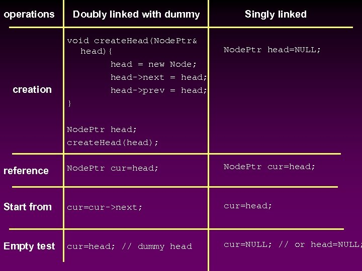 operations creation Doubly linked with dummy void create. Head(Node. Ptr& head){ head = new