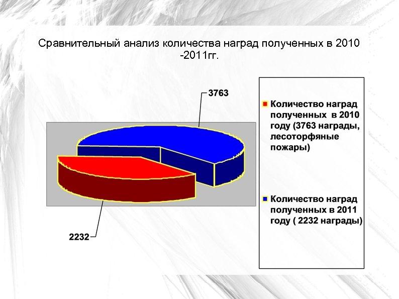 Сравнительный анализ количества наград полученных в 2010 -2011 гг.