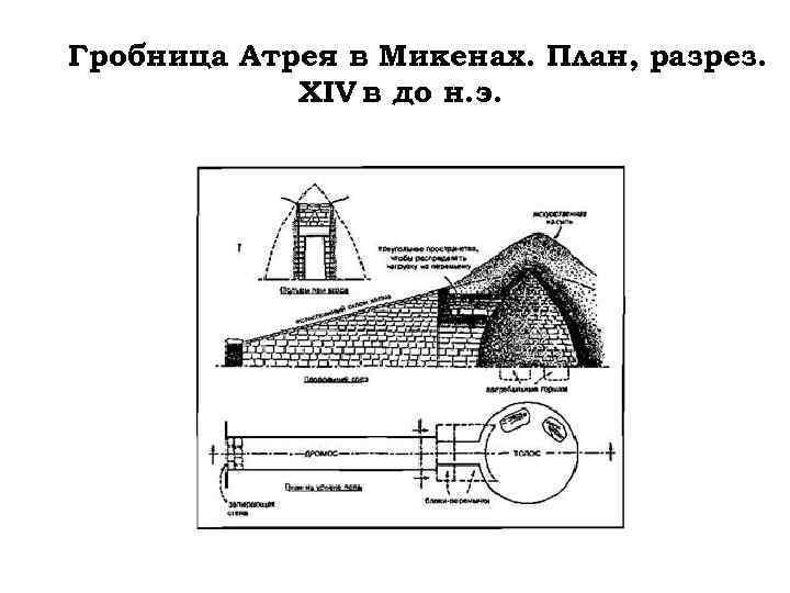 Гробница Атрея в Микенах. План, разрез. XIV в до н. э.